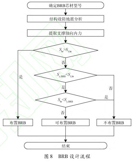 BRB屈曲约束支撑系统设计流程