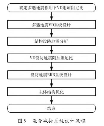 混合减振系统设计流程